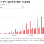 Spain: the coronavirus reaches a new peak: 322.9 cases per 100,000 inhabitants