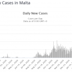Malta: 20% #coronavirus vaccination rate but #covid19 case rates are spiralling upwards