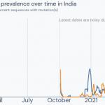 India: double mutant coronavirus variant B.1.617 outcompeting B.1.1.7 UK variant