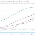 Chile heads back into #coronavirus lockdown despite massive vaccination campaign with Sinovac vaccine