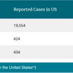 Brazilian #coronavirus variant P.1 now second most common variant in USA