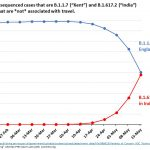 UK: PHE data shows B.1.617.2 now outcompetes B.1.1.7