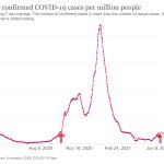 UK: one week until B.1.617.2 Delta #coronavirus variant takes off