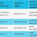 WHO announce new names for Sars-CoV-2 #coronavirus variants