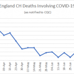 England: Care home Covid-19 deaths double in a fortnight