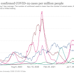 """UK coronavirus cases already amongst the highest in the world with 11 days until """"Freedom Day"""""""