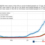 UK: Covid-19 study shows 40% vaccine breakthrough after changing its methodology